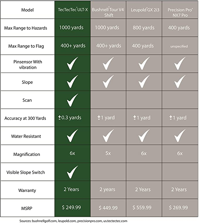 Comparison with TecTecTec ULT-X with other Brand Rangefinder